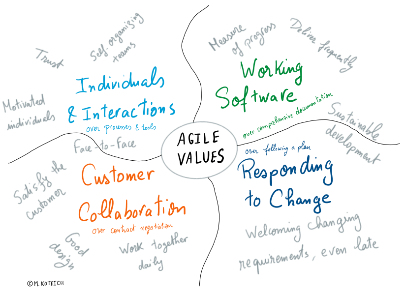 Agile_Values