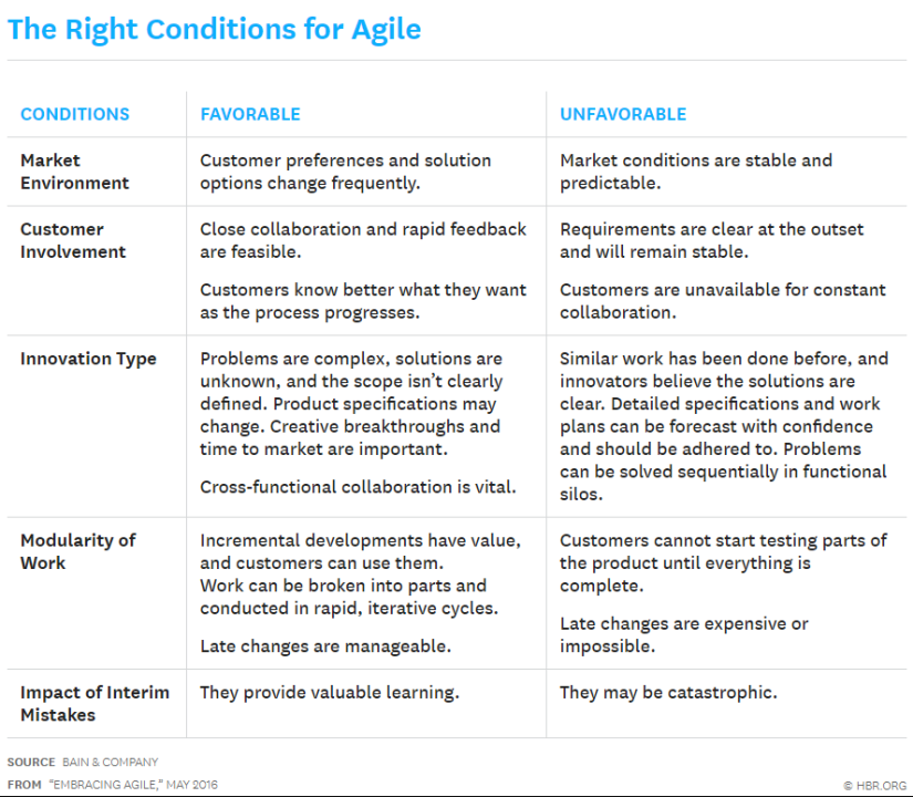 Agile_Conditions.png