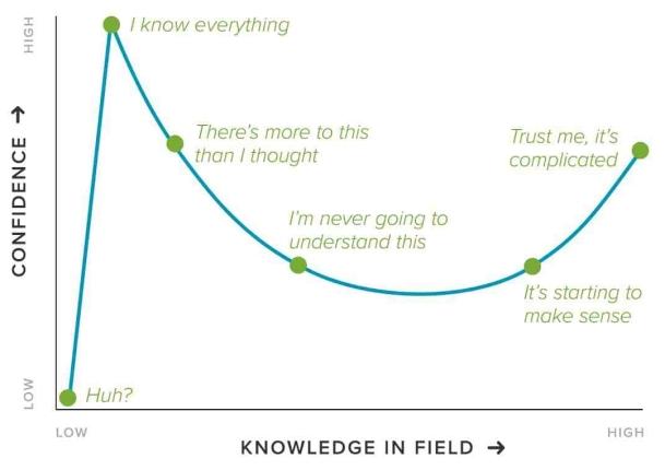 Dunning-Kruger-Chart-1